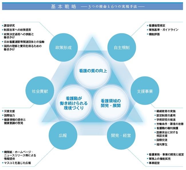 日本看護協会とは