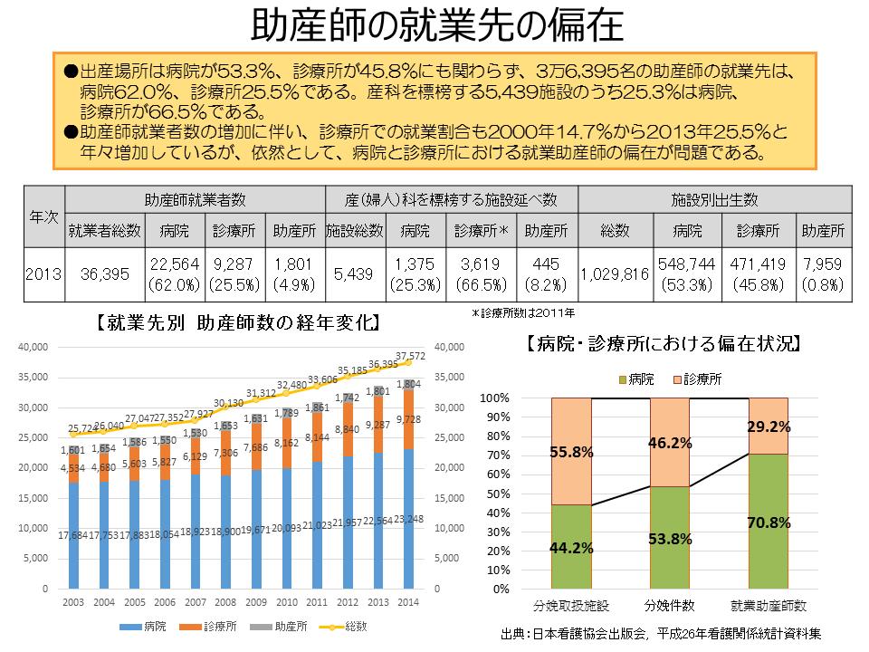 周産期医療の現状・課題 | 日本看護協会