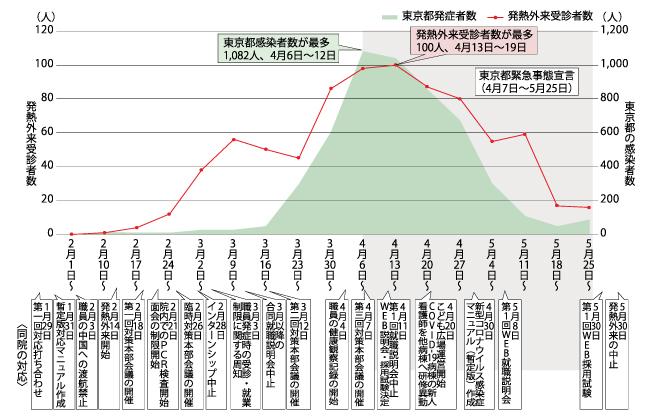 7 東京 者 日 感染 コロナ