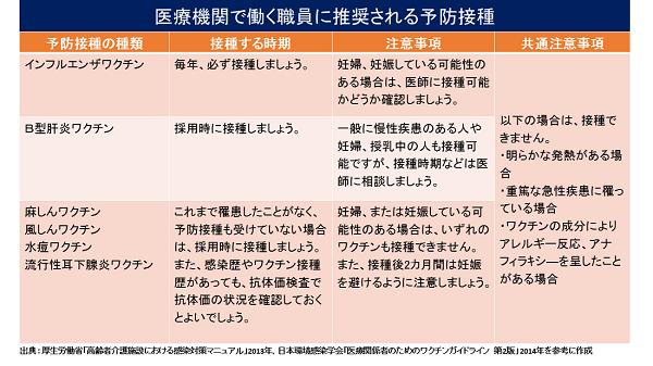 労働者の感染管理 | 日本看護協会